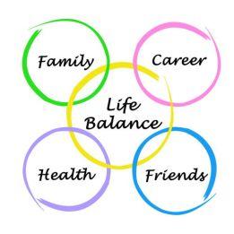 Balancing the Equation of LIFE