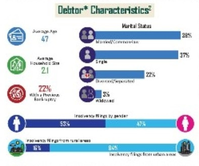 D. Thode & Associates Inc. Out of Debt