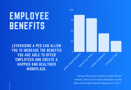 Employee Health Benefits with a PEO