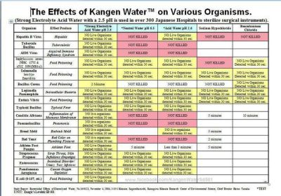 Kangen water.... not just for drinking!