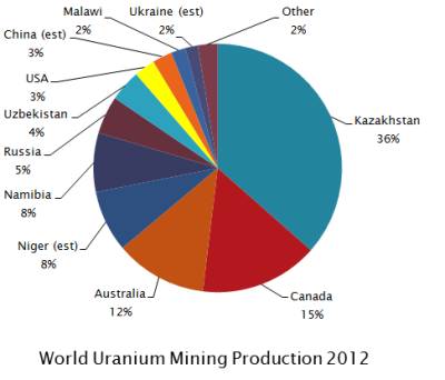 Uranium is Directly Related to Radon