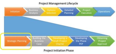 Project, Program, Lifecycle, Planning, Initiation, Strategy