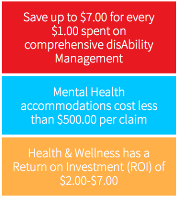 Return on Investment, disAbility Management, health solutions