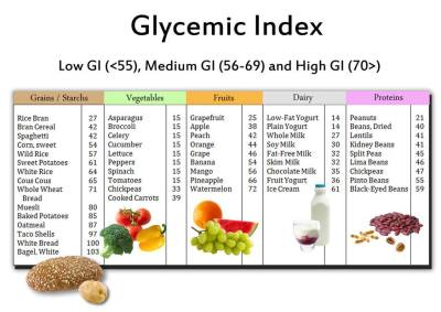 glycemic index, adrenal fatigue, chelsi rodrigues