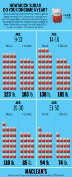 sugar, stats, consumption
