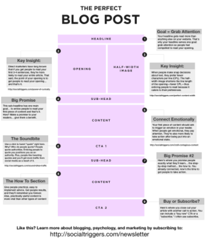 blog post, how to write a blog post, perfect blog