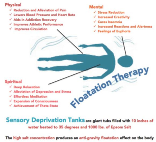 floatation therapy, flotation therapy