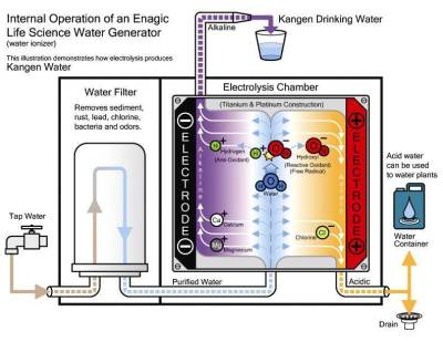Electrolyzed water for drinking and beyond!