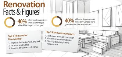 Renovationfacts&figures renovation projects budget renovating design rel