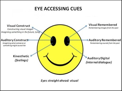 NLP eye accessing cues