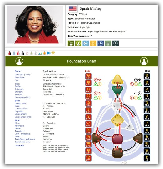 Oprah, natural, networker, triple split, inspiring, human design