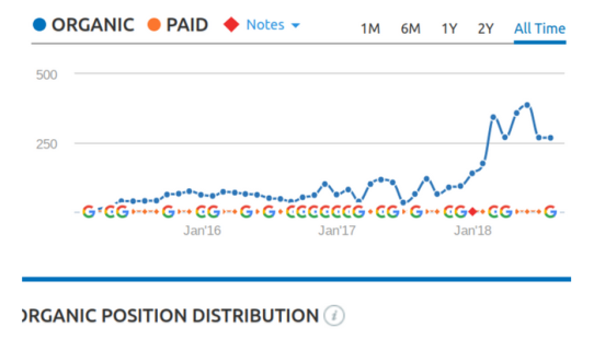 seo, improves, with sharing