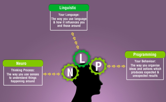 neuro linguistic programming, NLP, inspired outomes