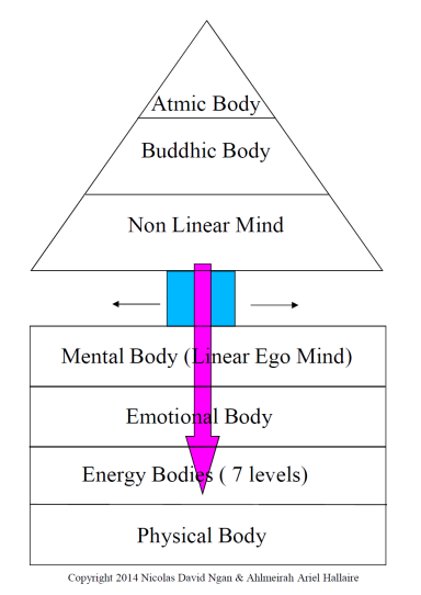 mental health, spiritual body, emotional body, mental body, physical body
