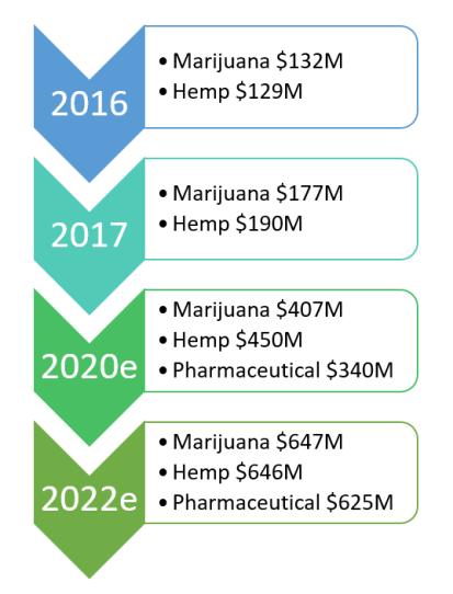 CBD, hemp, natural, cannabis, cannabinoids, natural, supplement