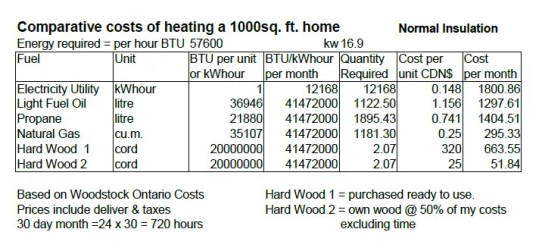comparative costs of heating, tiny home movement