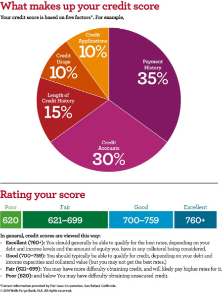 what makes up your credit score, rating your score