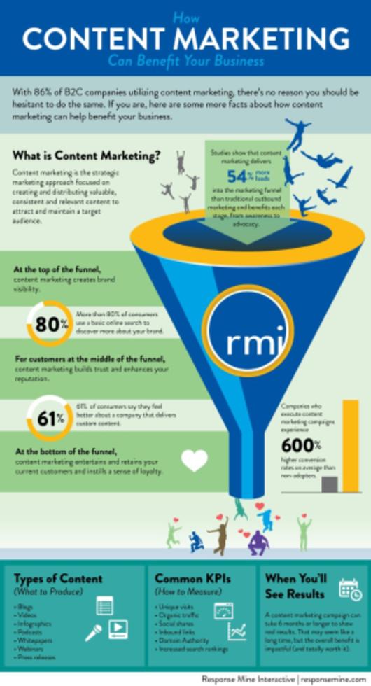 content marketing, digital marketing, social media