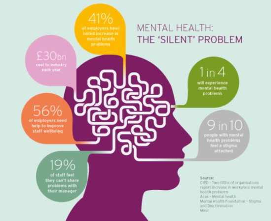 Mental health, the silent problem