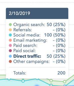 13,000 Website Views In 3 Weeks!!!