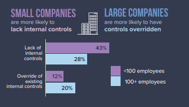The Lack of Internal Controls and the trusted employee