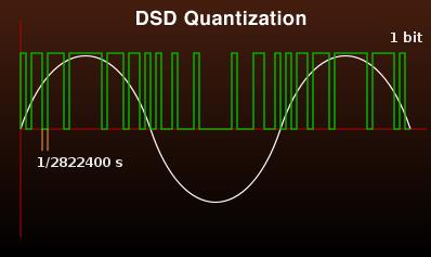 DSD vs. PCM: Myth vs Truth