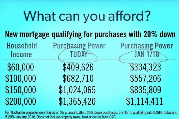 mortgage qualifying