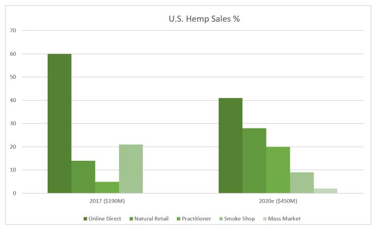 hemp, sales, cannabis, cbd, natural, supplement, online, cannabinoids