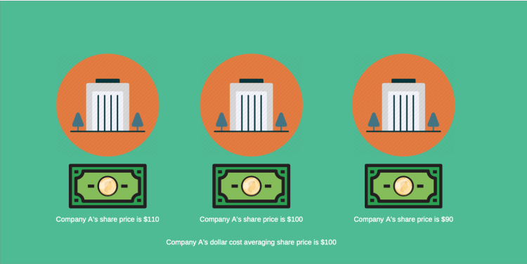 Dollar Cost Averaging, investing