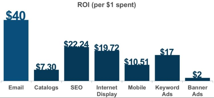 email marketing, cost-effective marketing, ROI on email marketing