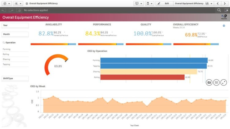 Manufacturing Dashboards Get a clear picture of your manufacturing operation