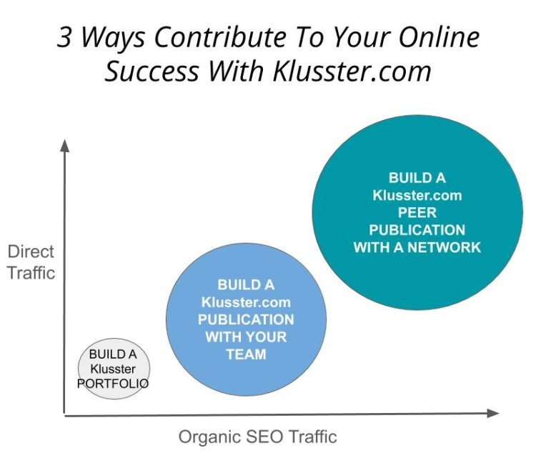 Increase visibility, generate new leads and improve SEO with Klusster.