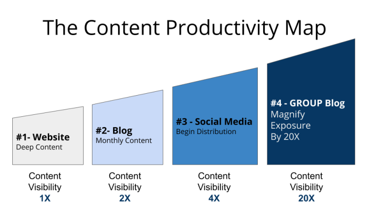 The Content Productivity Map. 4 Steps for the #localbusiness to Get Found Online