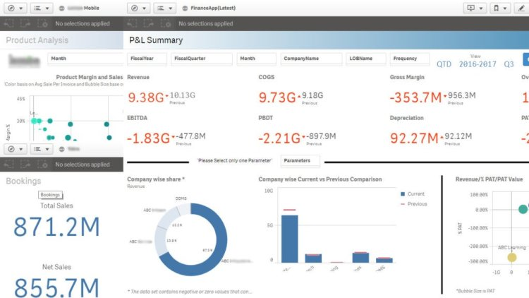 best BI- Finance dashboard which offers- logical visualizations of company