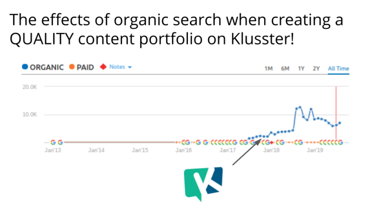 Klusster the #digitalmarketer, #contentmarketer & #seo professional