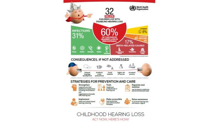 world health organization, hearing loss in children