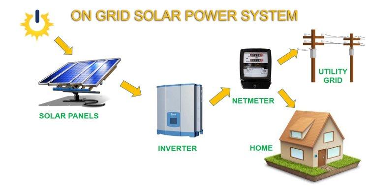 On-Grid solar system