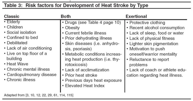 heat stroke, risk factors
