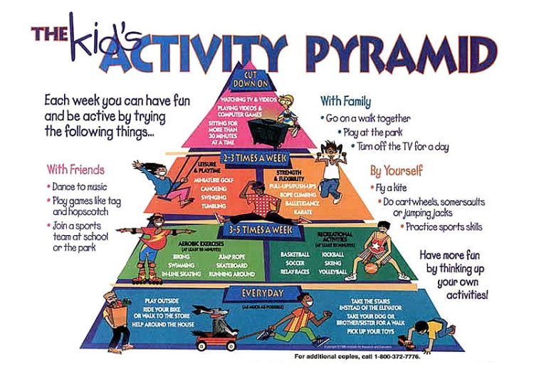 physical activity, kids, pyramid