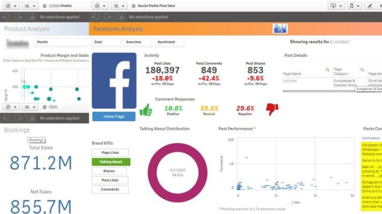 Marketing KPI dashboards can transform the way you track the marketing metrics