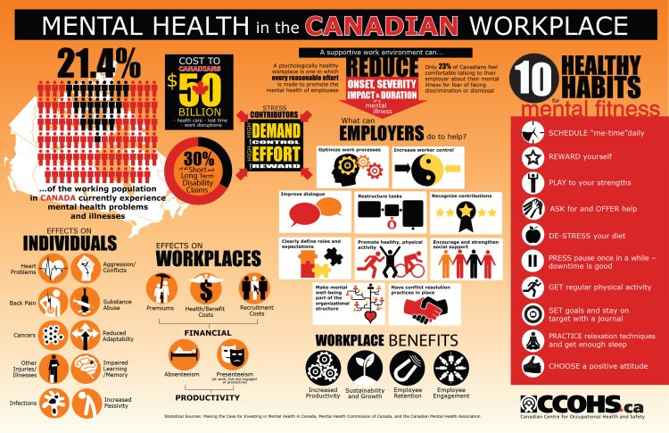 mental health, canadian workplace