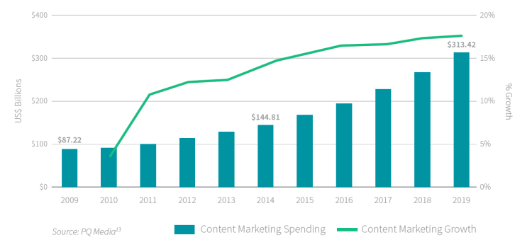 Why do you need to spend more on content marketing?