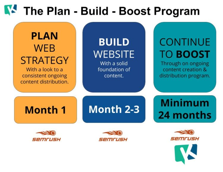 The Plan Boost Build Program - Driven by @semrush & @klussterapp