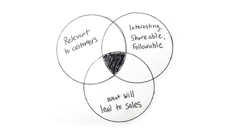 content, marketing, simple, followable, interesting