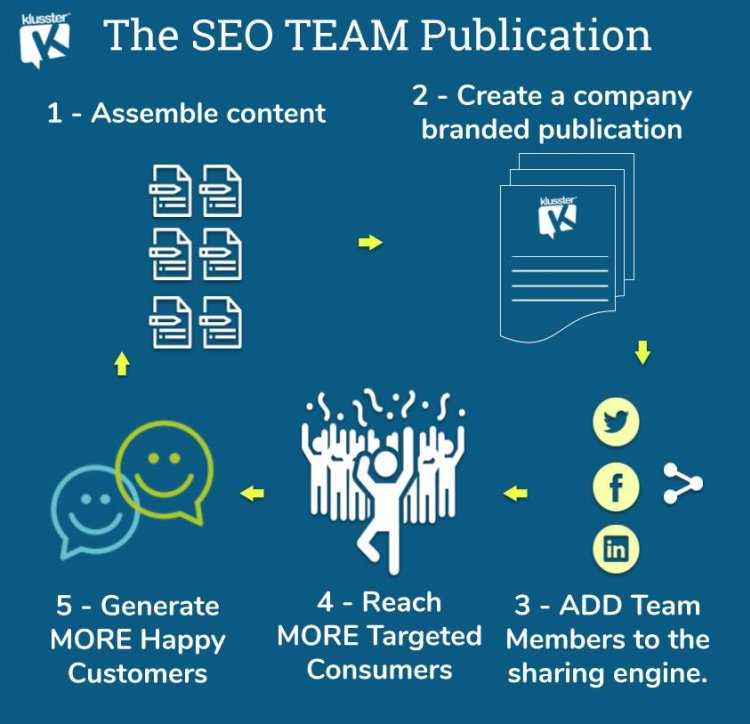 quality, content, deliver, team, publication