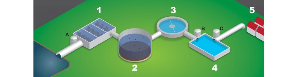 Water Treatment Process from Reservoir to your Home