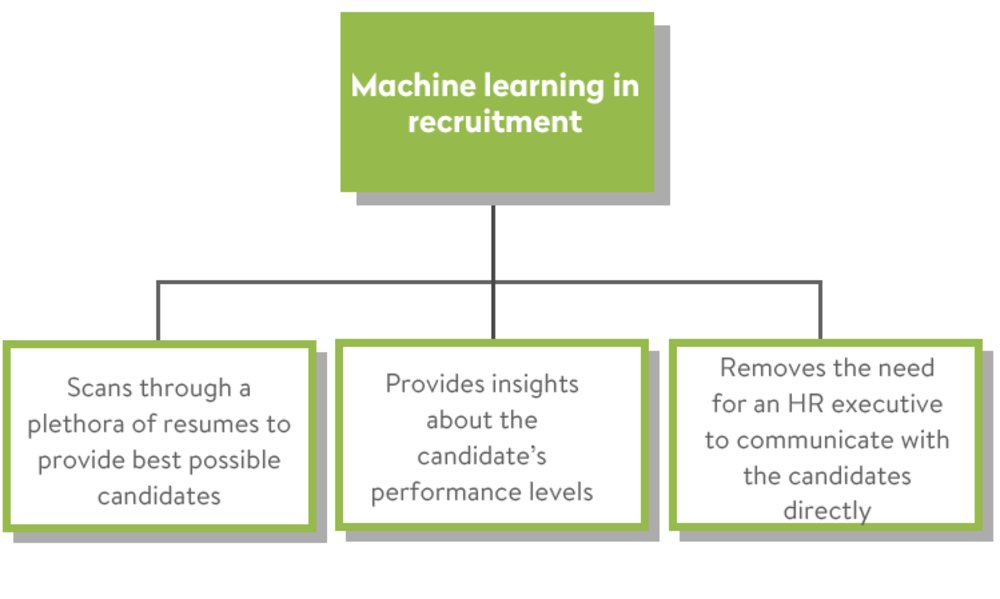 Machine learning for HR