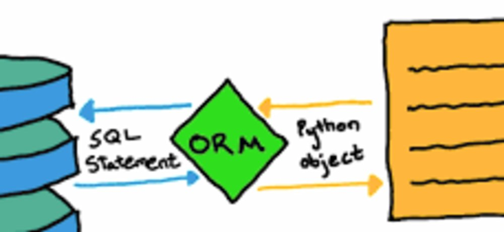 Importance of ORM for the Businesses