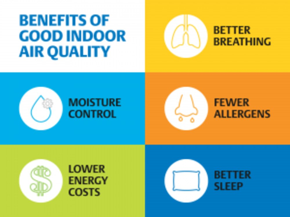 Indoor Air Quality-Essential For Healthy Living During the Covid 19 Pandemic .