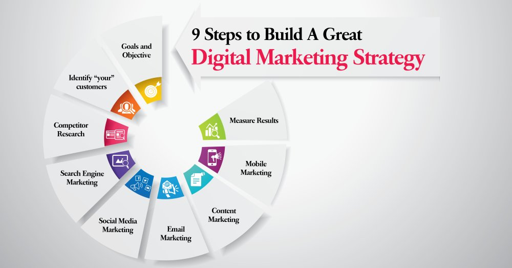 9 Steps to Build A Great Digital Marketing Strategy | Infographic - GeeksChip